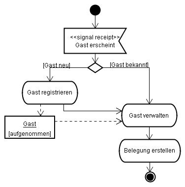 Tugas Interaski Manusia Komputer Rental together with Diagram Of Knee Muscles And Ligaments besides Loop In Uml Activity Diagram Using A Region together with Diagram Of Process Of  munication additionally Reverse Engineering Java Code To Sequence Diagrams. on uml activity diagram