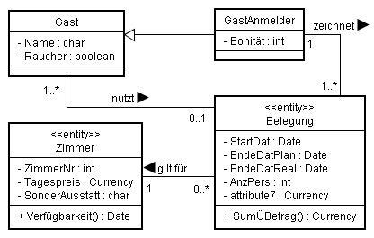 klassendiagramm uml aggregation relationship