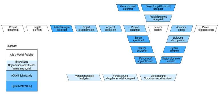 INffORUM: Anwendungsentwicklung - Vorgehensmodell - V-Modell